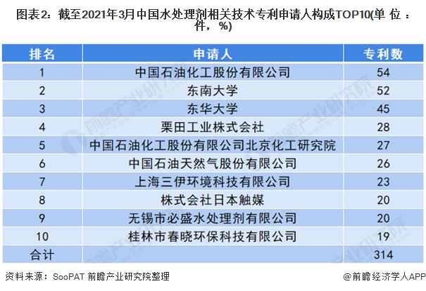 图表2:截至2021年3月中国水处理剂相关技术专利申请人构成TOP10(单位:件,%)