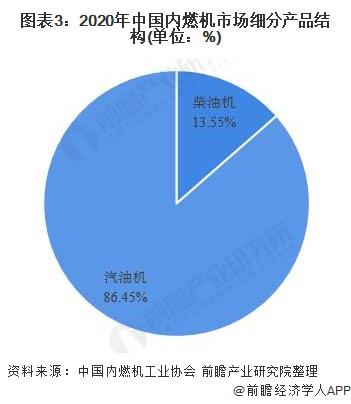 圖表3:2020年中國內燃機市場細分產品結構(單位:%)
