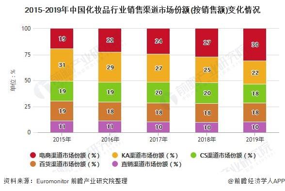 2015-2019年中国化妆品行业销售渠道市场份额(按销售额)变化情况