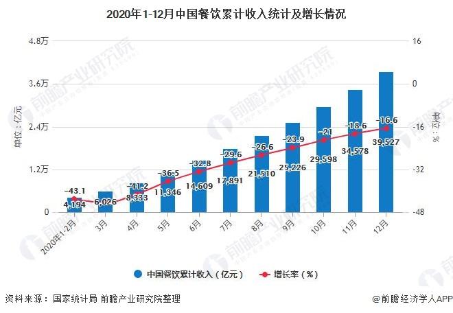 2020年1-12月中国餐饮累计收入统计及增长情况