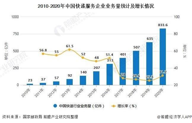 2010-2020年中国快递服务企业业务量统计及增长情况