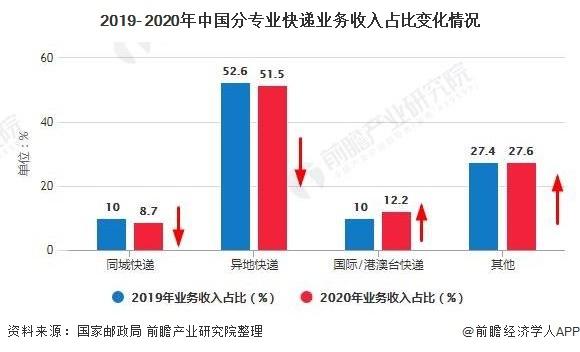 2019- 2020年中国分专业快递业务收入占比变化情况