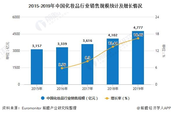 2015-2019年中国化妆品行业销售规模统计及增长情况