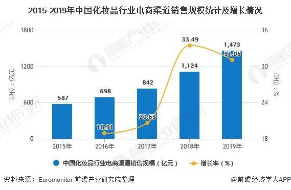 2015-2019年中国化妆品行业电商渠道销售规模统计及增长情况