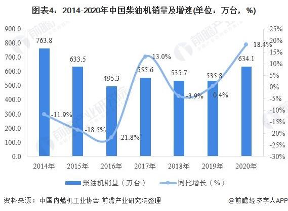 圖表4:2014-2020年中國柴油機銷量及增速(單位:萬臺,%)