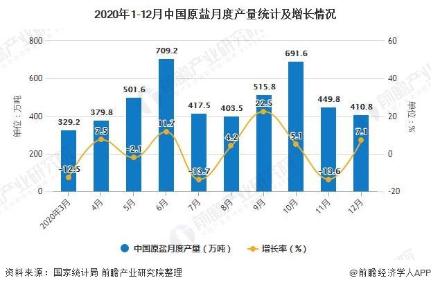 2020年1-12月中国原盐月度产量统计及增长情况