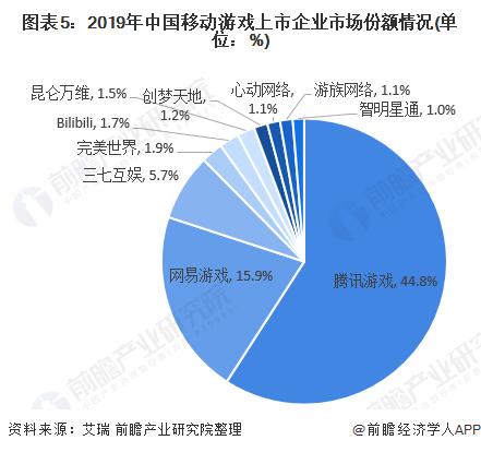 圖表5:2019年中國移動游戲上市企業市場份額情況(單位:%)