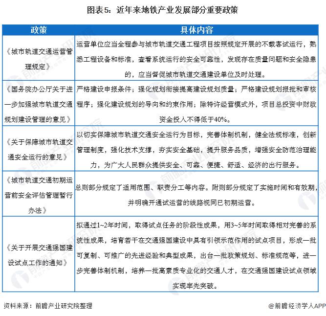 图表5:近年来地铁产业发展部分重要政策