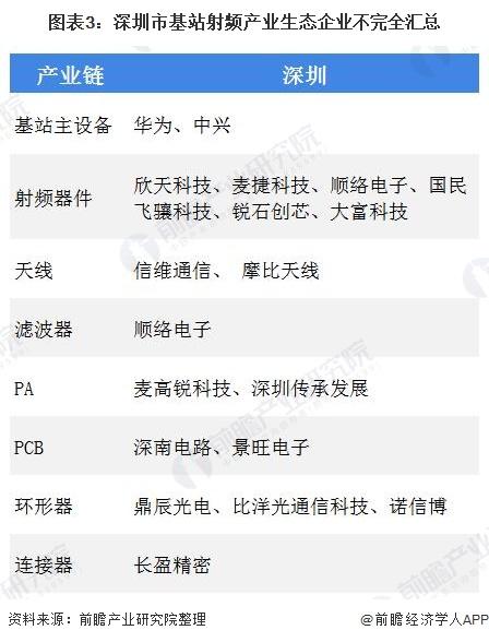 图表3:深圳市基站射频产业生态企业不完全汇总