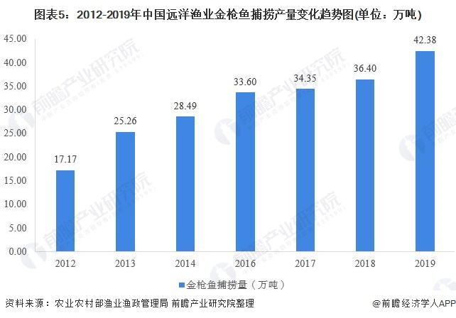 图表5:2012-2019年中国远洋渔业金枪鱼捕捞产量变化趋势图(单位:万吨)