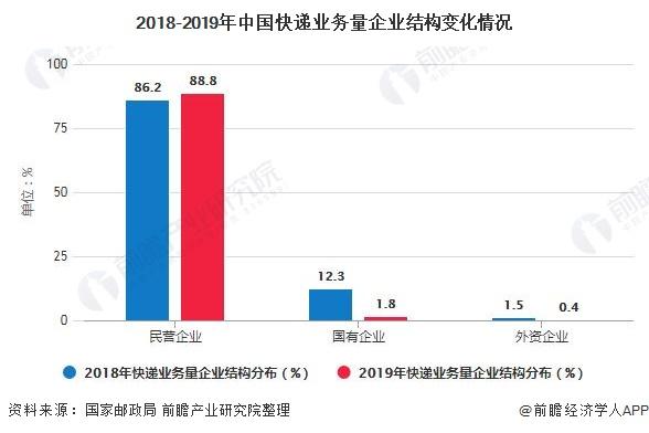 2018-2019年中国快递业务量企业结构变化情况