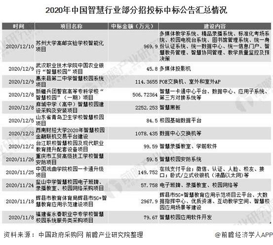 2020年中国智慧行业部分招投标中标公告汇总情况