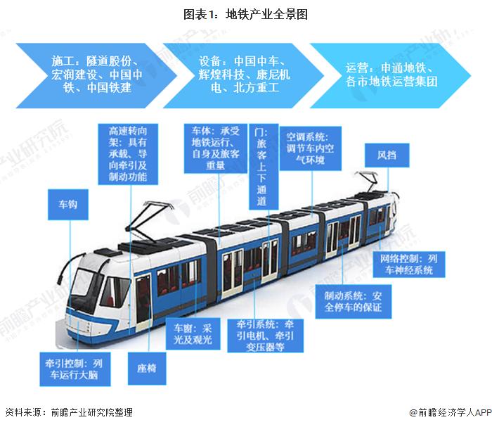图表1:地铁产业全景图
