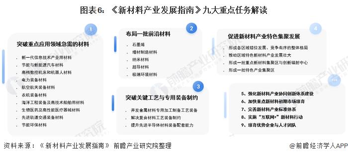图表6:《新材料产业发展指南》九大重点任务解读