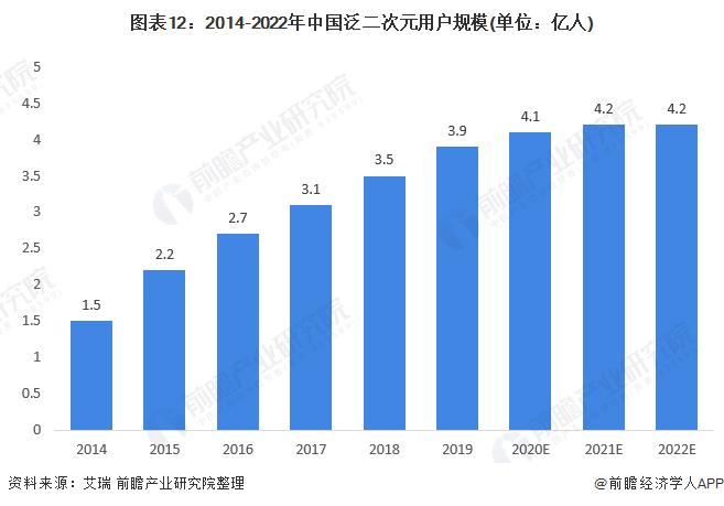 圖表12:2014-2022年中國泛二次元用戶規模(單位:億人)
