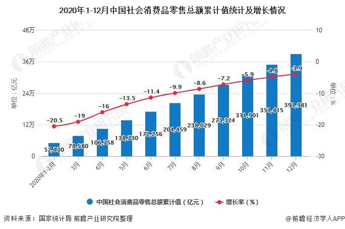 2020年1-12月中国社会消费品零售总额累计值统计及增长情况