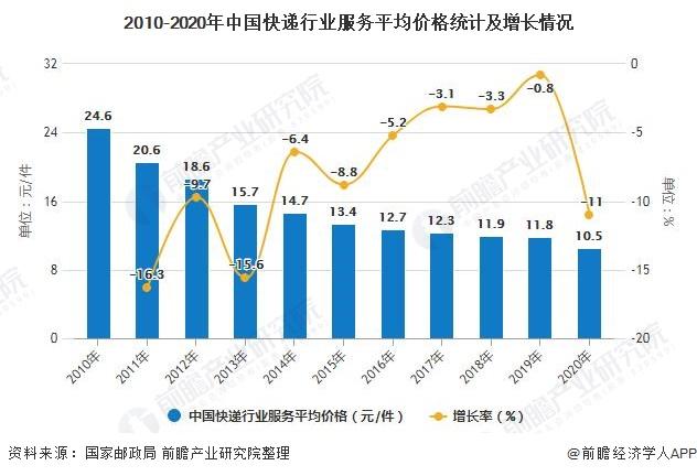 2010-2020年中国快递行业服务平均价格统计及增长情况