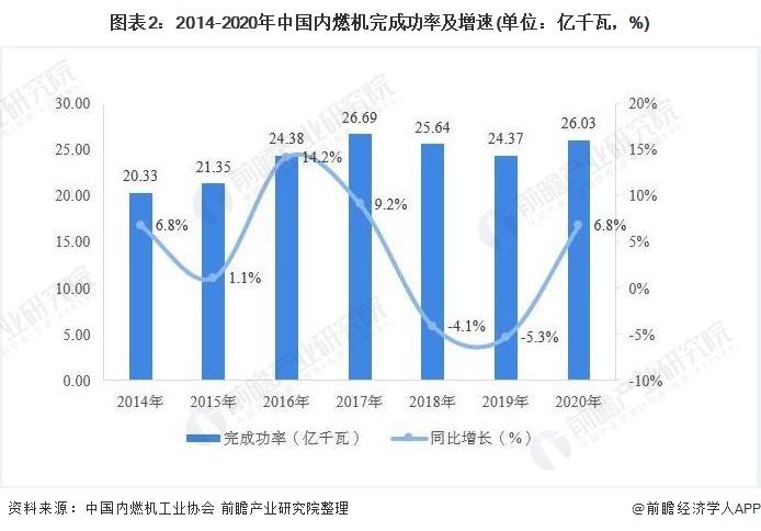 圖表2:2014-2020年中國內燃機完成功率及增速(單位:億千瓦,%)