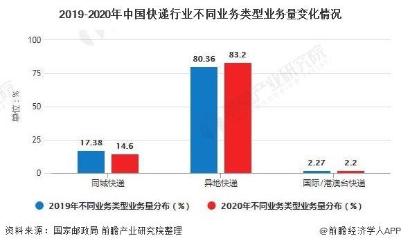2019-2020年中国快递行业不同业务类型业务量变化情况