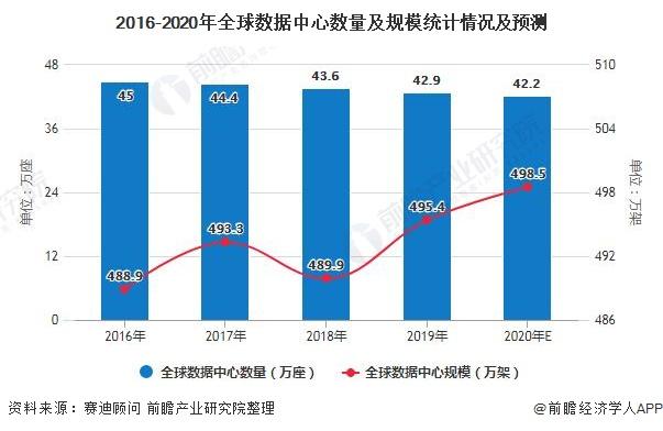 2016-2020年全球数据中心数量及规模统计情况及预测