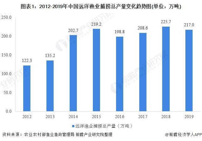 图表1:2012-2019年中国远洋渔业捕捞总产量变化趋势图(单位:万吨)