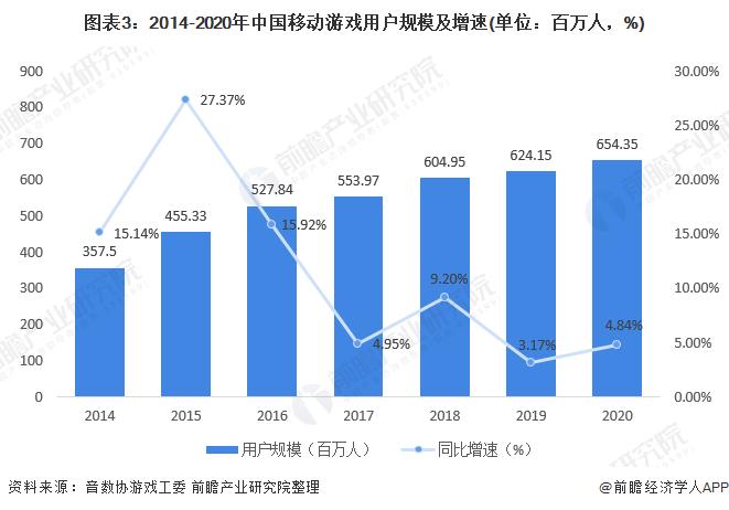 圖表3:2014-2020年中國移動游戲用戶規模及增速(單位:百萬人,%)