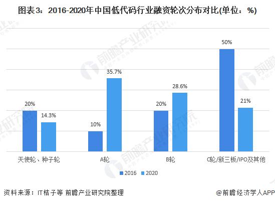 图表3:2016-2020年中国低代码行业融资轮次分布对比(单位:%)