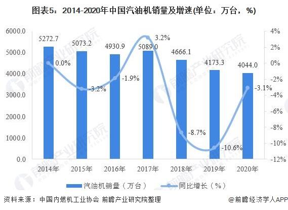 圖表5:2014-2020年中國汽油機銷量及增速(單位:萬臺,%)