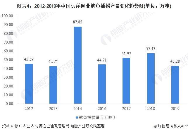 图表4:2012-2019年中国远洋渔业鱿鱼捕捞产量变化趋势图(单位:万吨)