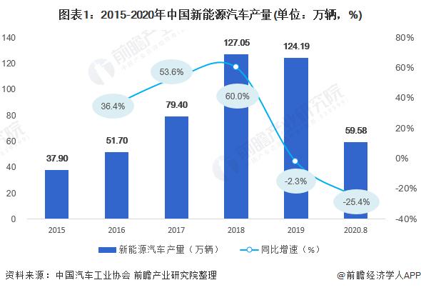 图表1:2015-2020年中国新能源汽车产量(单位:万辆,%)