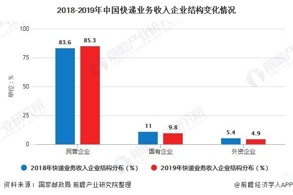 2018-2019年中国快递业务收入企业结构变化情况