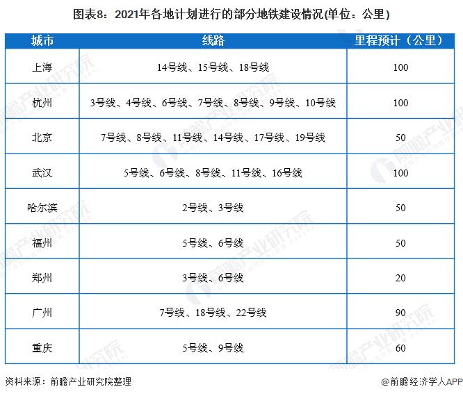 图表8:2021年各地计划进行的部分地铁建设情况(单位:公里)