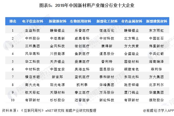图表5:2019年中国新材料产业细分行业十大企业