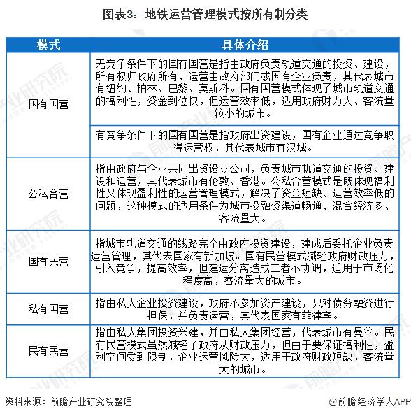 图表3:地铁运营管理模式按所有制分类