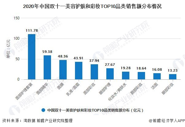 2020年中国双十一美容护肤和彩妆TOP10品类销售额分布情况