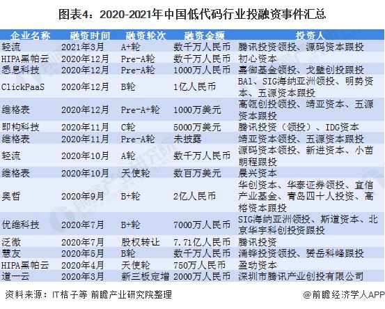 图表4:2020-2021年中国低代码行业投融资事件汇总
