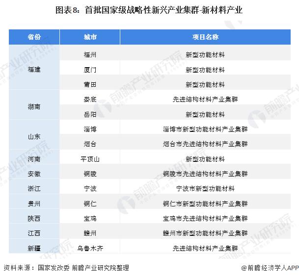 图表8:首批国家级战略性新兴产业集群-新材料产业