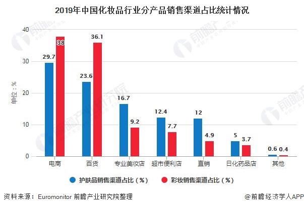 2019年中国化妆品行业分产品销售渠道占比统计情况