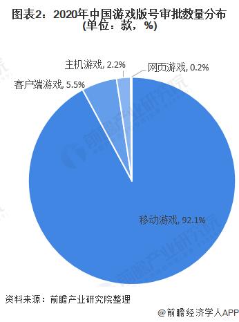 圖表2:2020年中國游戲版號審批數量分布(單位:款,%)
