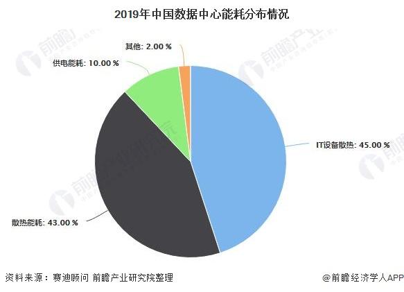 2019年中国数据中心能耗分布情况