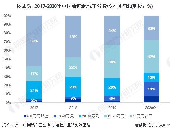 图表5:2017-2020年中国新能源汽车分价格区间占比(单位:%)