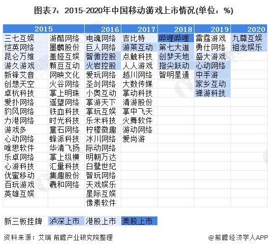 圖表7:2015-2020年中國移動游戲上市情況(單位:%)