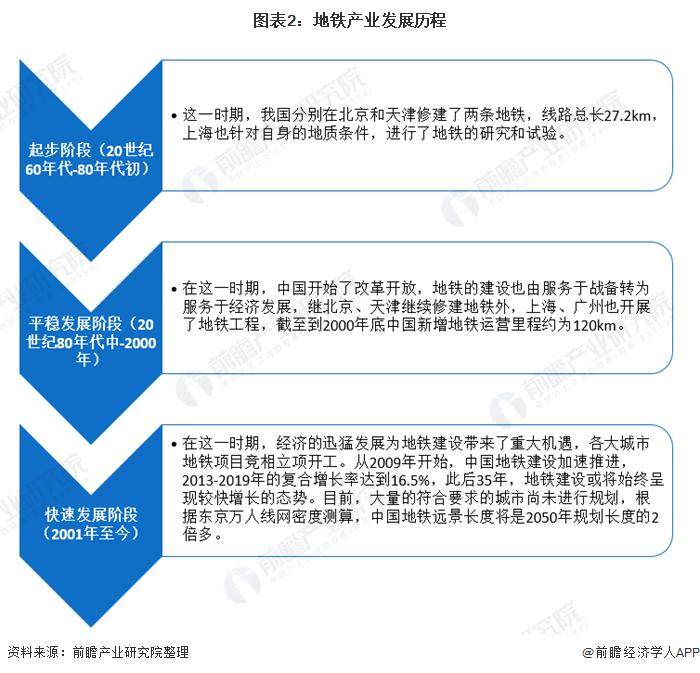 图表2:地铁产业发展历程