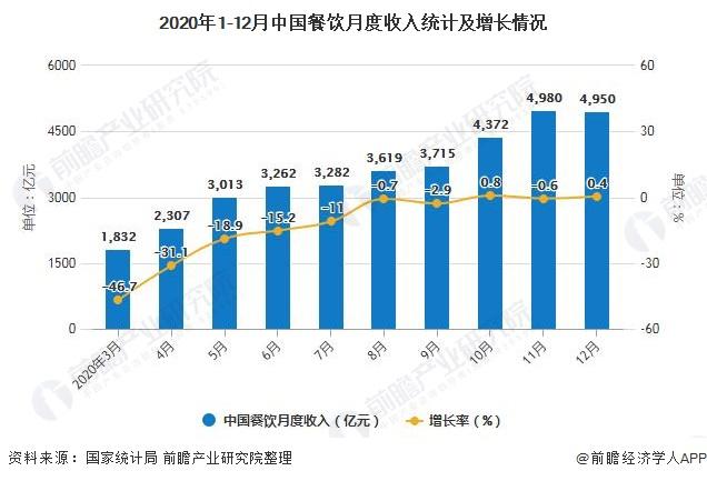 2020年1-12月中国餐饮月度收入统计及增长情况