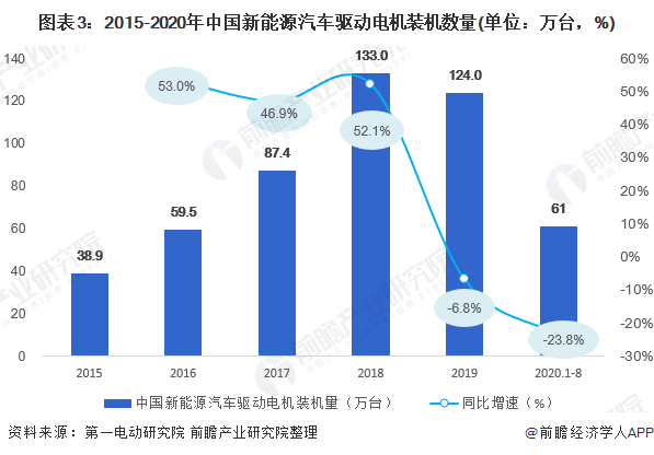 图表3:2015-2020年中国新能源汽车驱动电机装机数量(单位:万台,%)