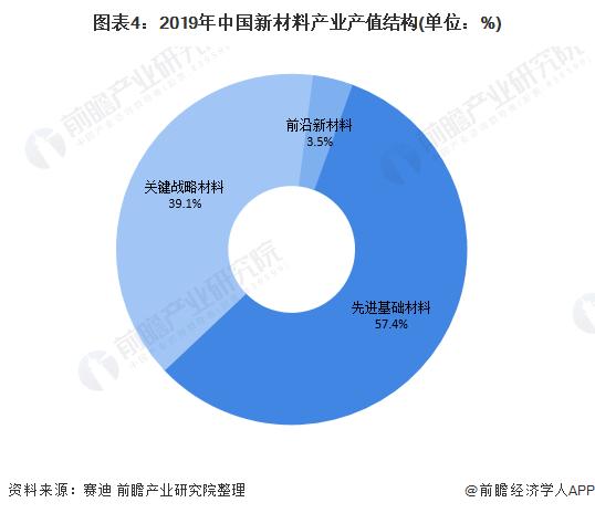 图表4:2019年中国新材料产业产值结构(单位:%)