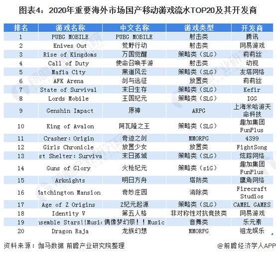 图表4:2020年重要海外市场国产移动游戏流水TOP20及其开发商
