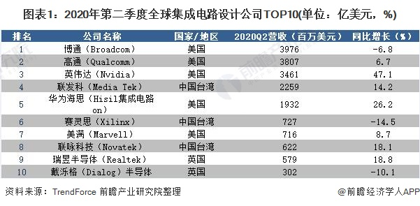 图表1:2020年第二季度全球集成电路设计公司TOP10(单位:亿美元,%)