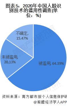 圖表5:2020年中國人臉識別技術的濫用性調查(單位:%)