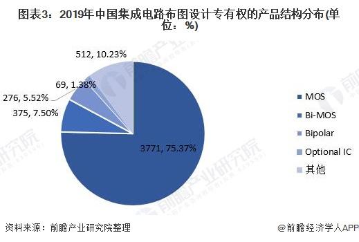 图表3:2019年中国集成电路布图设计专有权的产品结构分布(单位:%)